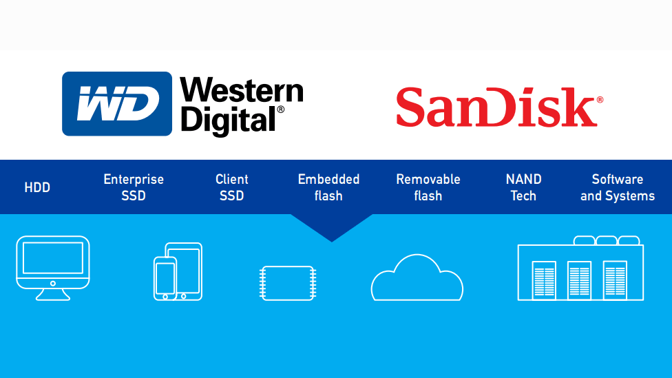 Western Digital is buying Sandisk